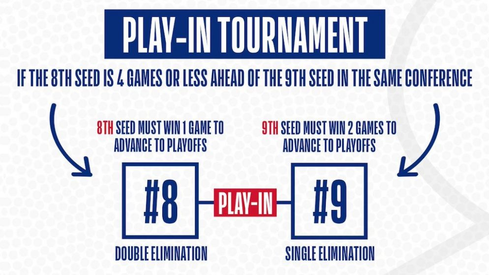 How Bettors Are Preparing for the NBA Play-In Tournament